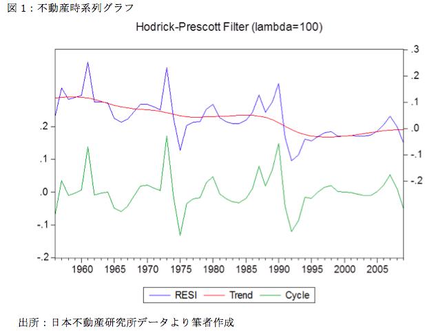 不動産投資の前に知っておくべき不動産価格推移のメカニズム1