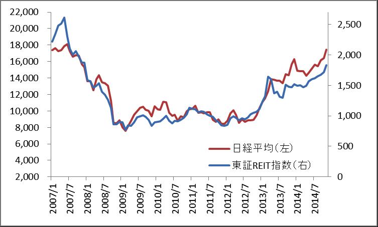 実物不動産とJ-REITの値動きの違いは?1