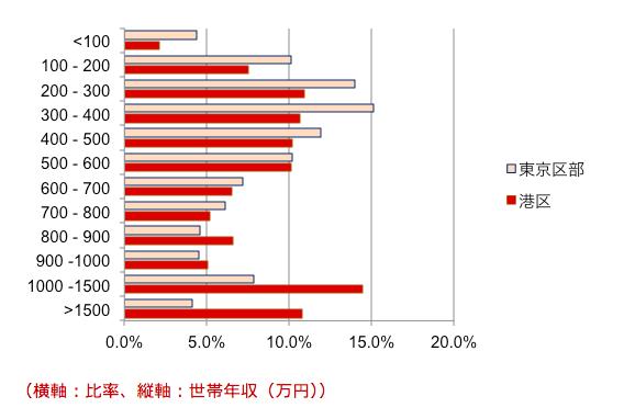 住宅型J-REITの投資行動と世帯年収の関係は?3