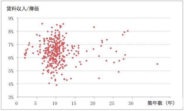 Title:J-REITの鑑定評価からみたマンションの価格分布1