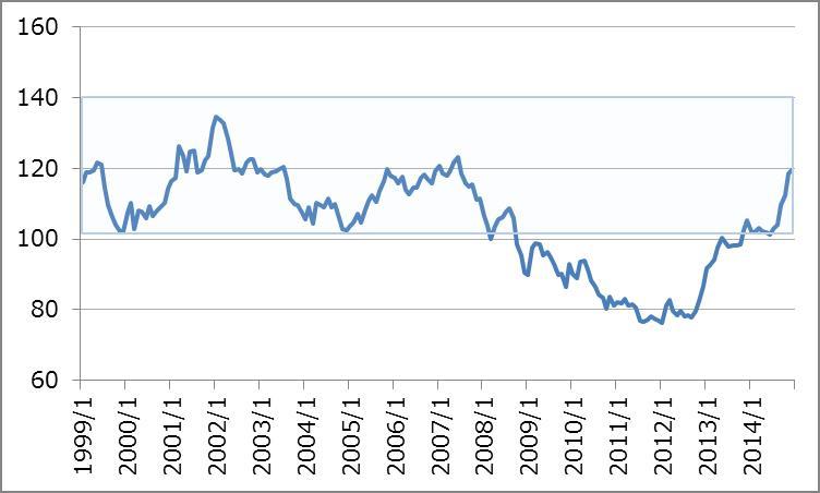 グローバルな視点から見た為替と不動産の関係_1