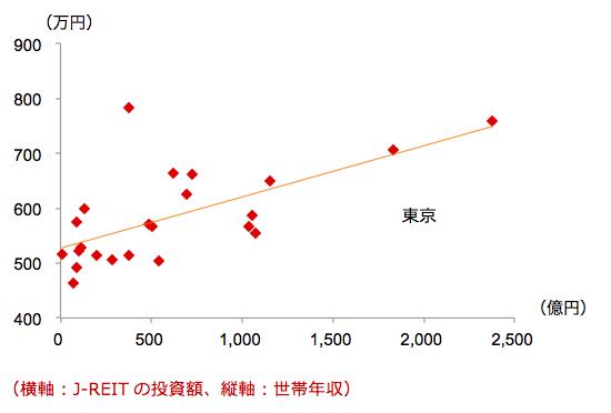 住宅型J-REITの投資行動と世帯年収の関係は?2