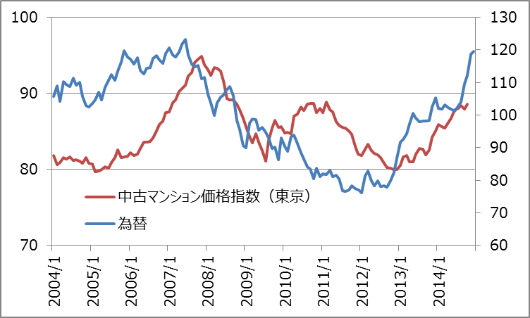 グローバルな視点から見た為替と不動産の関係_3