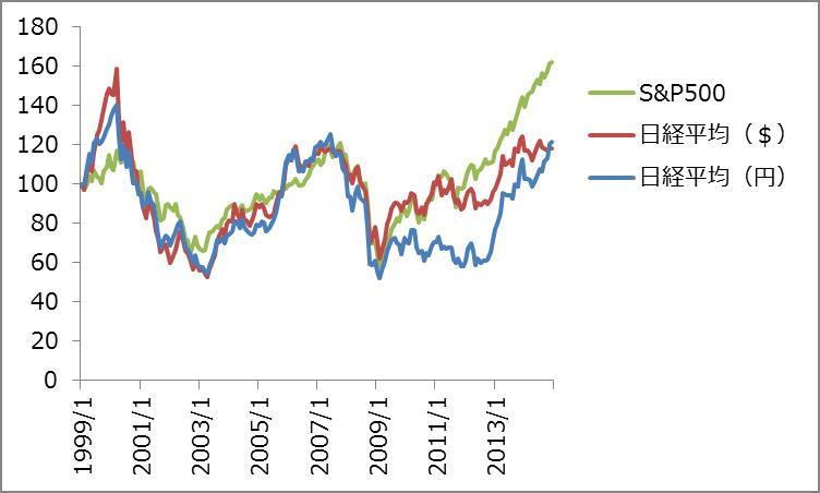 グローバルな視点から見た為替と不動産の関係_4