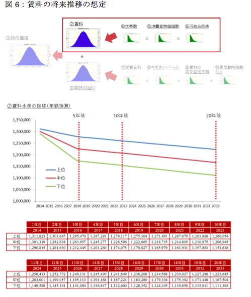 不動産投資評価DCF法の確実性を高める統計手法4