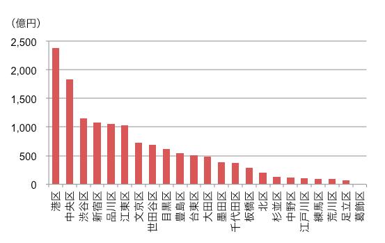 住宅型J-REITの投資行動と世帯年収の関係は?1