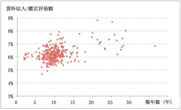 Title:J-REITの鑑定評価からみたマンションの価格分布2