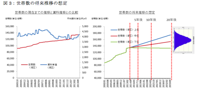 不動産投資評価DCF法の確実性を高める統計手法3