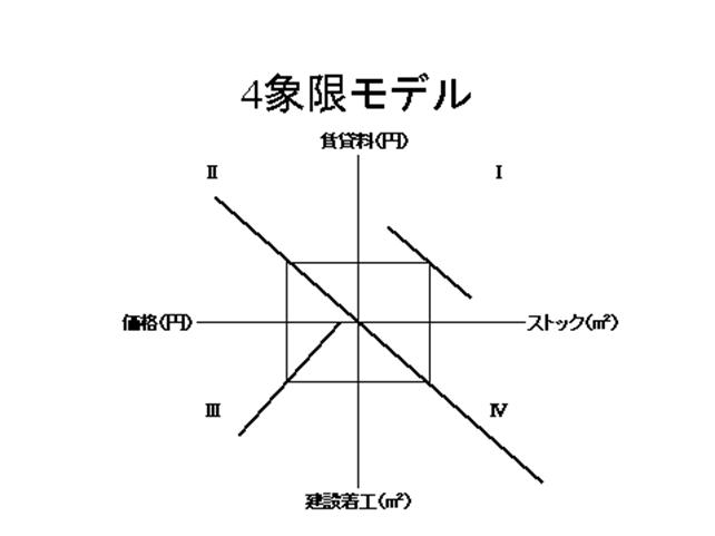 四象限モデル