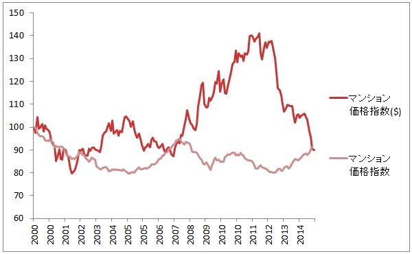 外国人投資家の目線で見ると、日本の不動産が割安に見えるのはなぜ? (3)