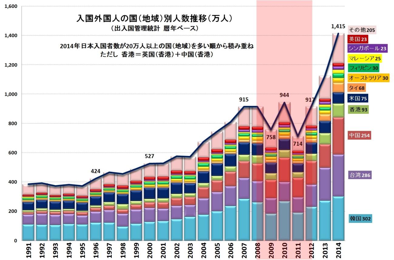 出入国管理統計の人数推移