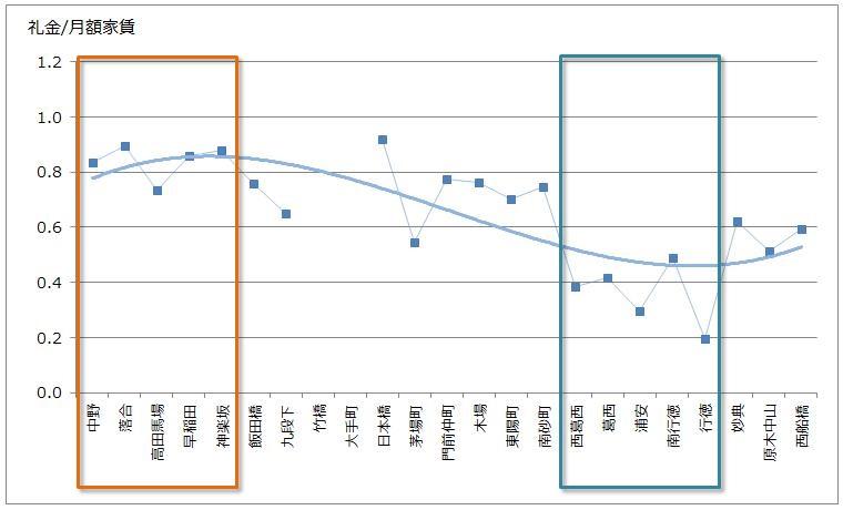 東西線の礼金グラフ