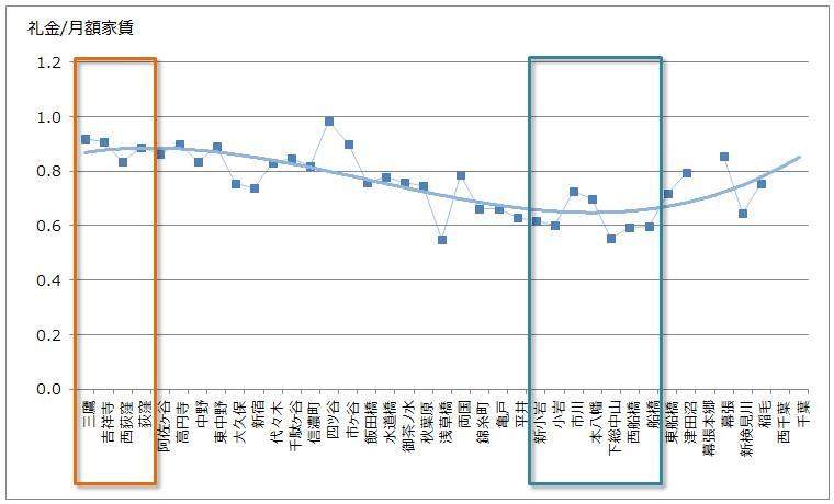 中央線の礼金グラフ