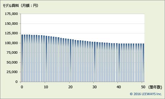 大崎 不動産投資分析