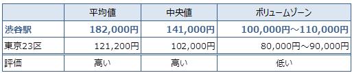 渋谷 不動産投資分析