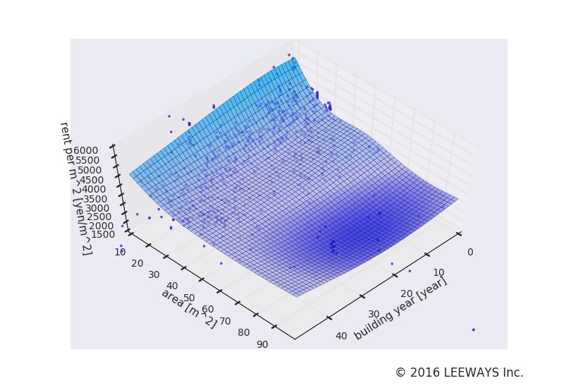 新大久保 人工知能・機械学習による不動産投資分析