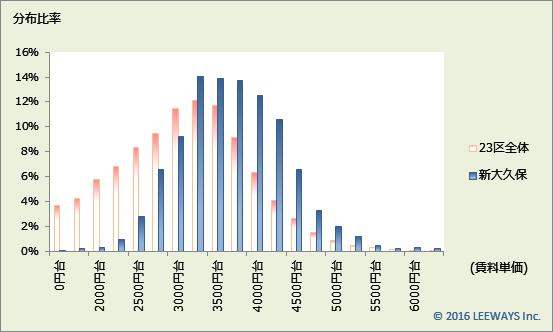 新大久保 不動産投資分析