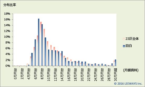 目白 不動産投資分析