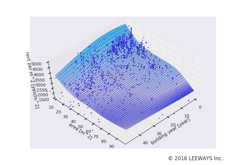 大塚 人工知能・機械学習による不動産投資分析