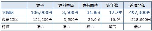 大塚 不動産投資分析