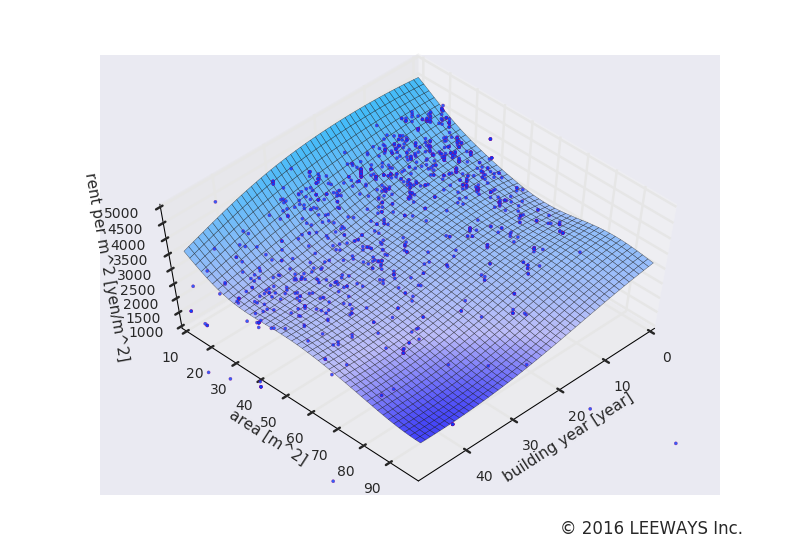 巣鴨 人工知能・機械学習による不動産投資分析