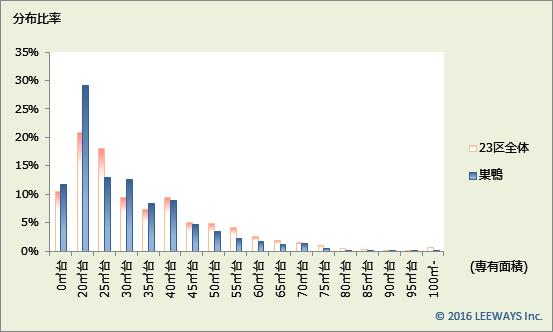 巣鴨 不動産投資分析