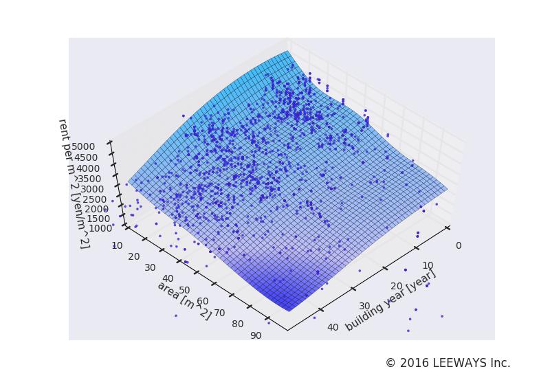 駒込 人工知能・機械学習による不動産投資分析
