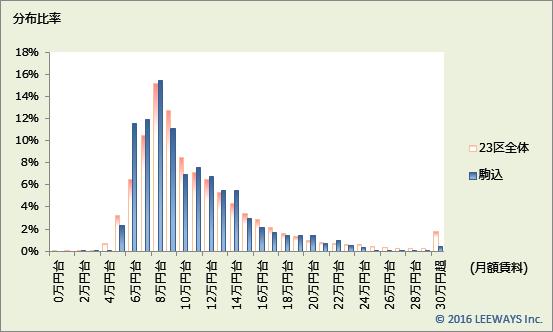 駒込 不動産投資分析