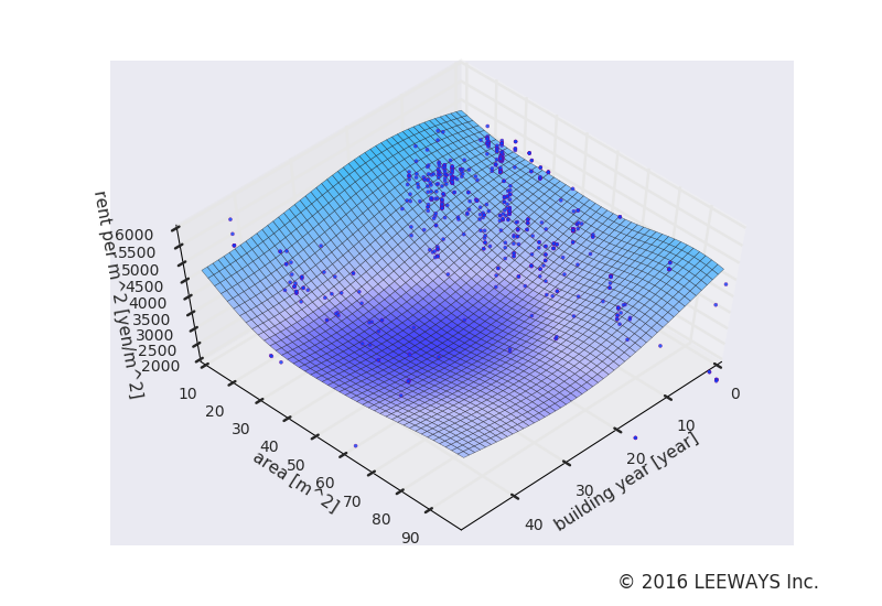 浜松町 人工知能・機械学習による不動産投資分析