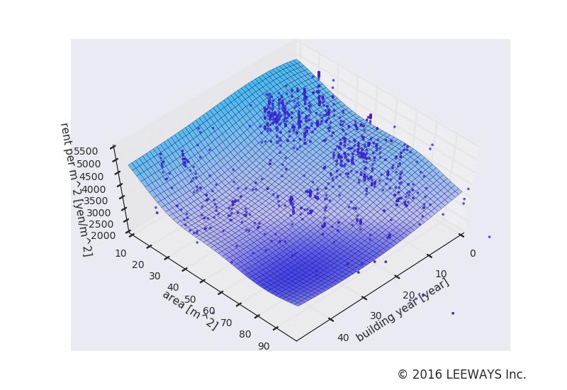 田町 人工知能・機械学習による不動産投資分析