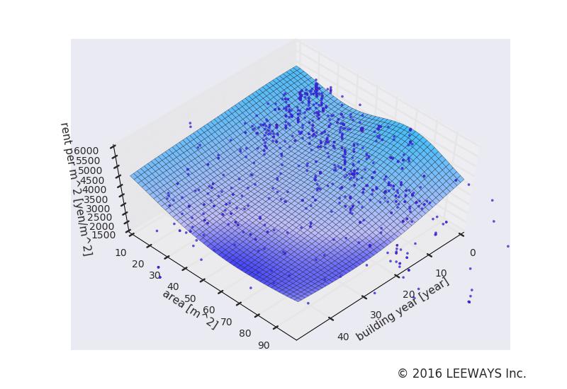 品川 人工知能・機械学習による不動産投資分析