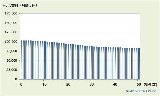 三鷹 不動産投資分析