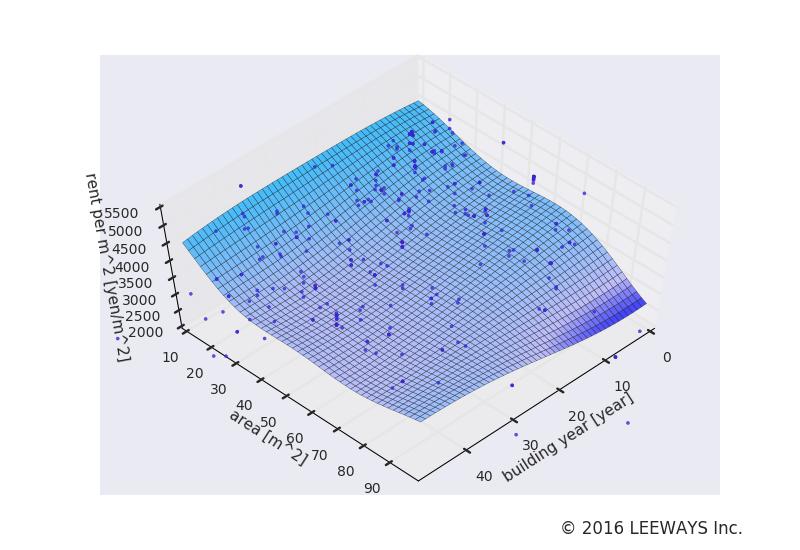 信濃町 人工知能・機械学習による不動産投資分析