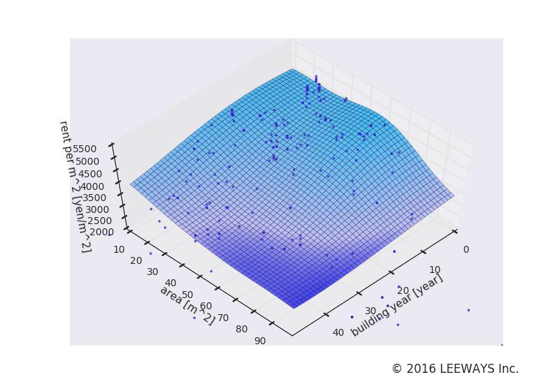 千駄ケ谷 人工知能・機械学習による不動産投資分析