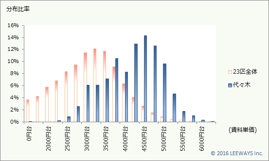 代々木 不動産投資分析