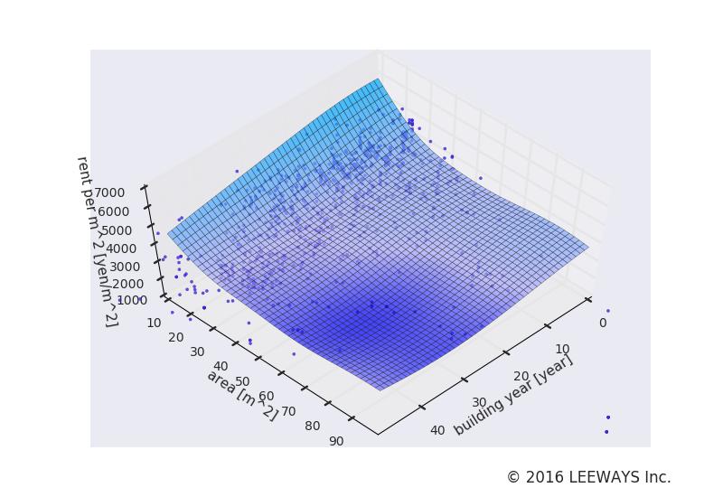 大久保 人工知能・機械学習による不動産投資分析