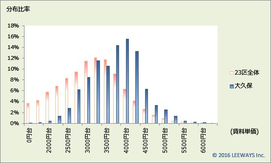 大久保 不動産投資分析
