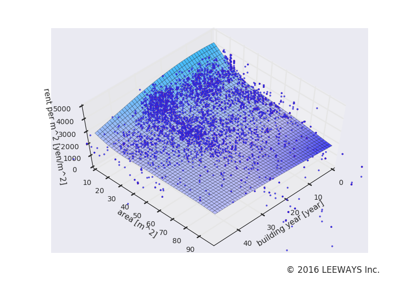 三鷹 人工知能・機械学習による不動産投資分析