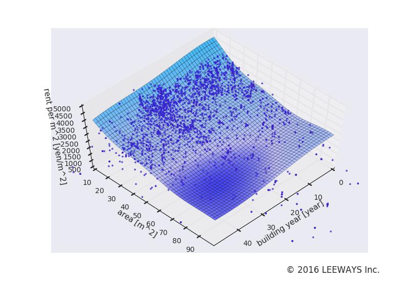 西荻窪 人工知能・機械学習による不動産投資分析