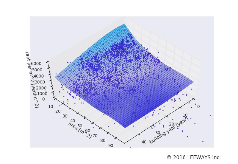荻窪 人工知能・機械学習による不動産投資分析