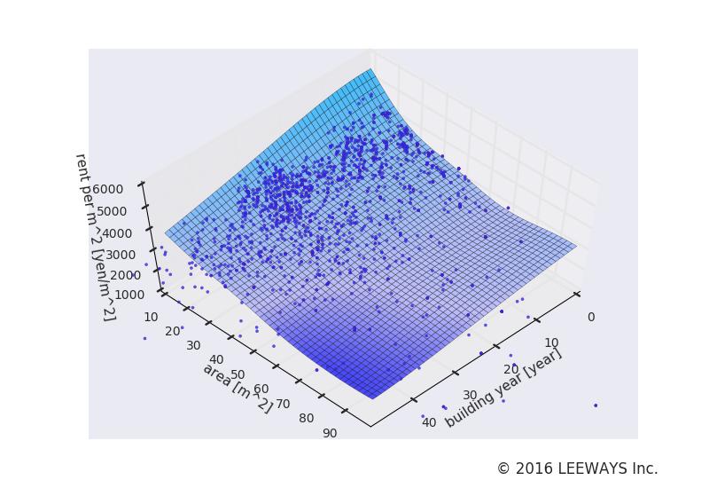 阿佐ケ谷 人工知能・機械学習による不動産投資分析