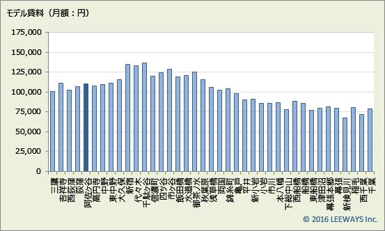 阿佐ケ谷 不動産投資分析