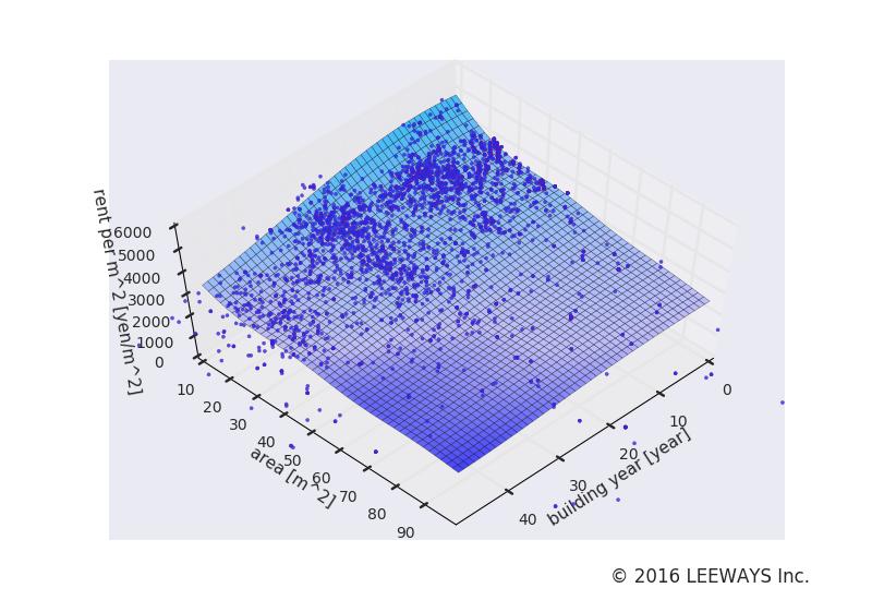 高円寺 人工知能・機械学習による不動産投資分析