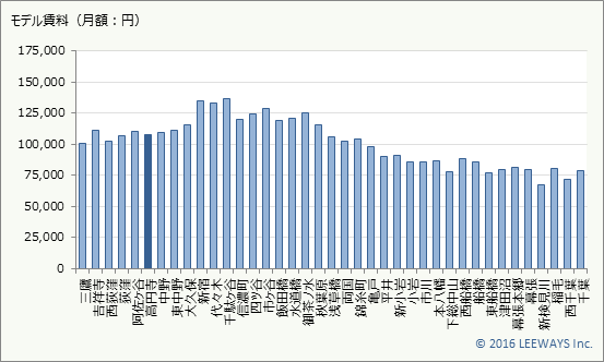 高円寺 不動産投資分析