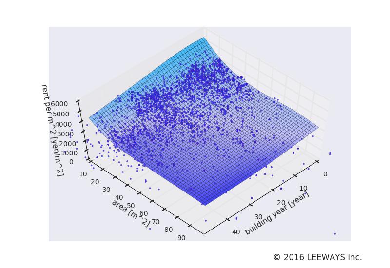 中野 人工知能・機械学習による不動産投資分析