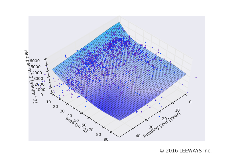 東中野 人工知能・機械学習による不動産投資分析
