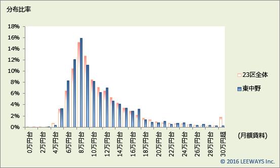 東中野 不動産投資分析