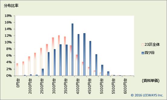 四ツ谷 不動産投資分析