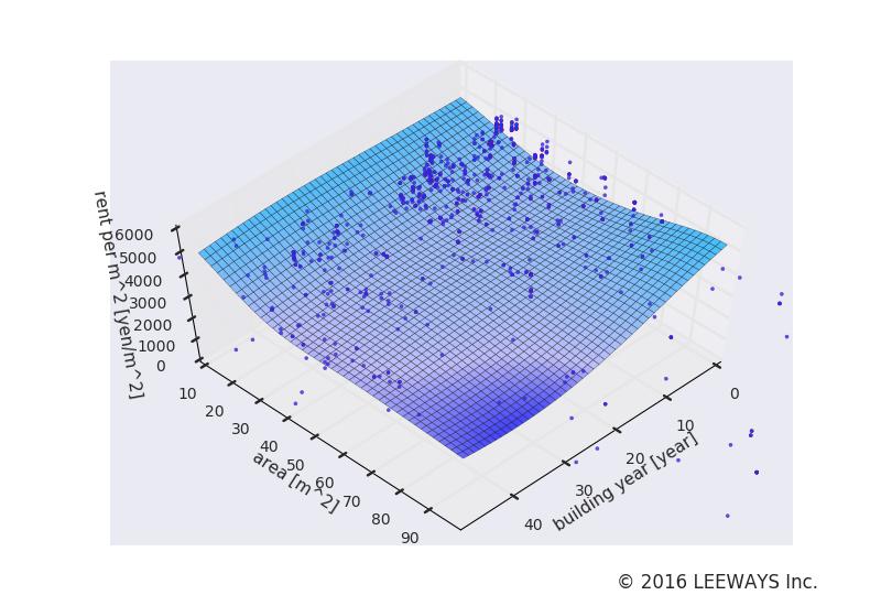 市ケ谷 人工知能・機械学習による不動産投資分析