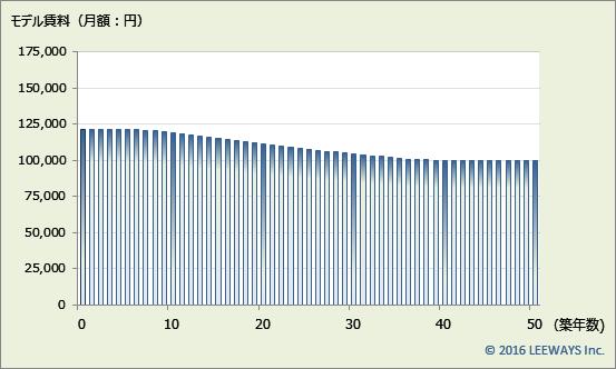 飯田橋 不動産投資分析